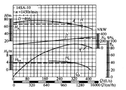 离心泵的全套图纸景观设计曲线特性图片